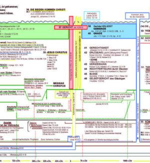 Heilsplan Gottes   Bundesamt für magische Wesen