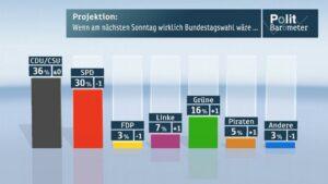 Politbarometer - Wenn am nächsten Wochenende Bundestagswahl wäre
